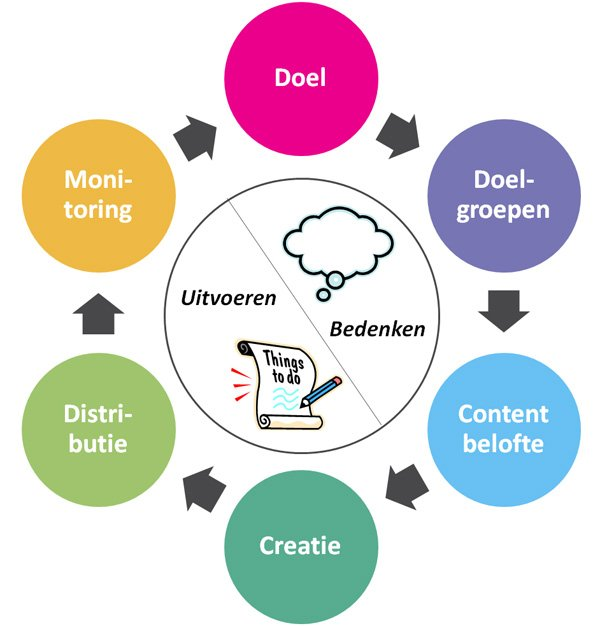 content stappenplan600px