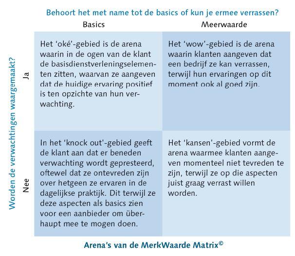 MerkWaarde Matrix_Kasper Klaarenbeek