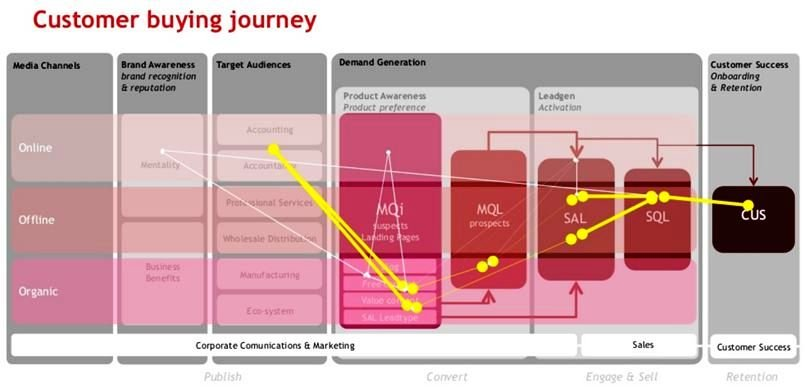 Exact_Customer buying journey