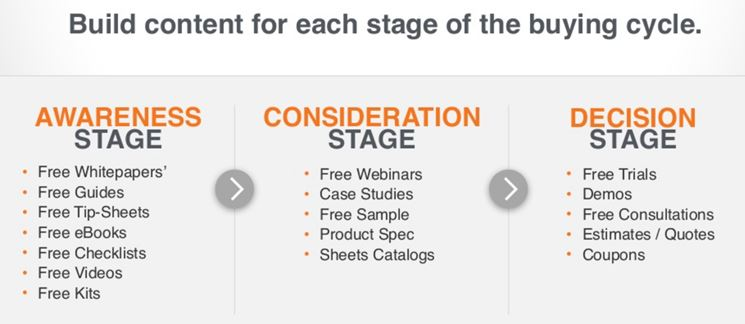 Hubspot_Content for each stage of the buying cycle